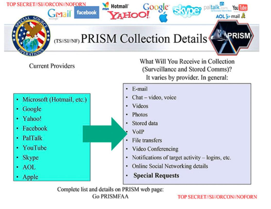 Système de récupération des données personnelles par le projet PRISM