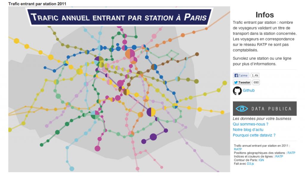 Une datavisualisation du réseau RATP reprise ensuite par la presse française.