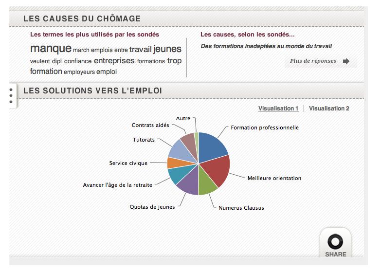 Utilisation du camembert Highcharts dans le cadre d'un sondage sur le chômage des jeunes.